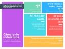 Câmara de Indaiatuba é a mais econômica entre cidades de mesmo porte